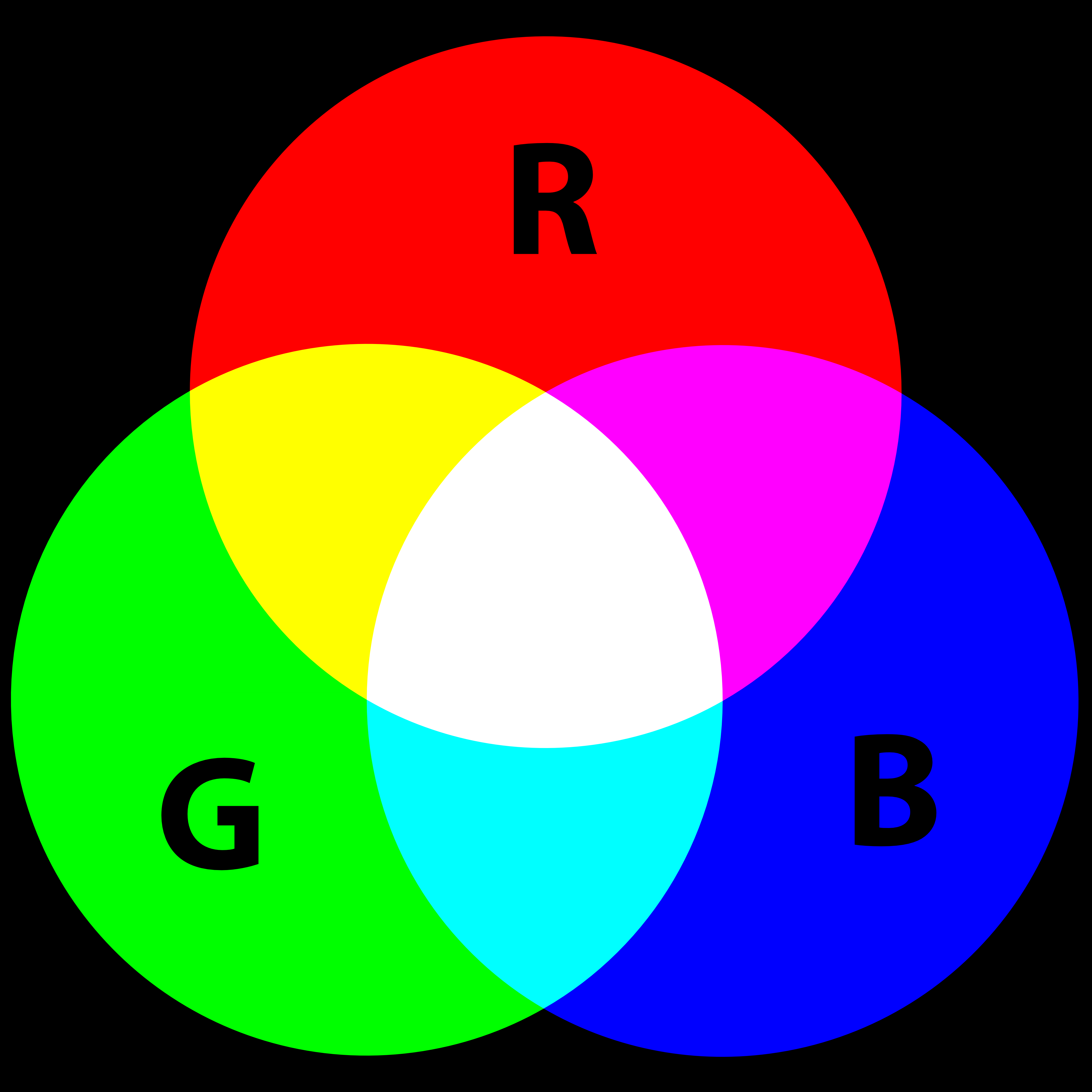 RGB to YCbCr conversion